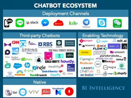 How customer service chatbots and virtual assistant bots are providing key customer support functions