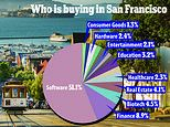 More than 50 percent of all property sold in SF is being bought up by software tycoons