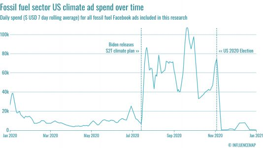 Big Oil spent $10 million on Facebook ads last year - to sell what, exactly?