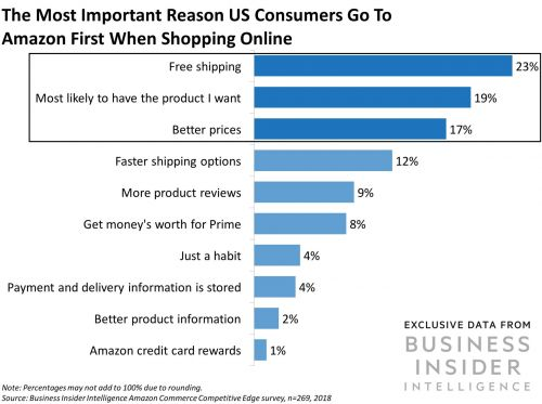The three types of Amazon buyers - and how other e-tailers can lure them away
