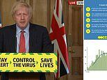 Boris Johnson says 'five tests' to ease lockdown have been met