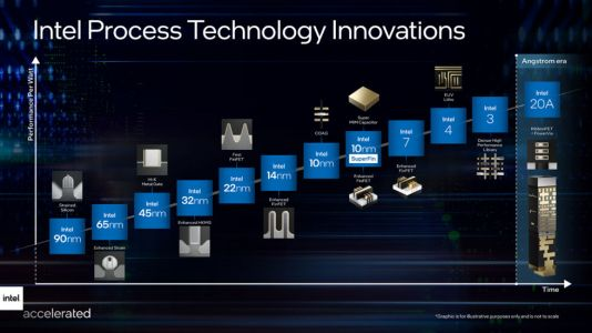 """Intel's foundry roadmap lays out the post-nanometer """"Angstrom"""" era"""