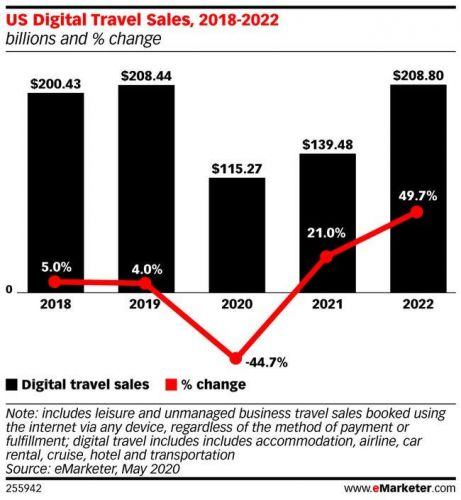 US digital travel sales will fall 45% this year, down more than $93 billion