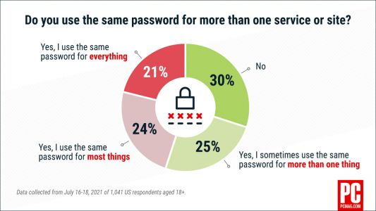 Stop Using the Same Password on Multiple Sites! No. Really