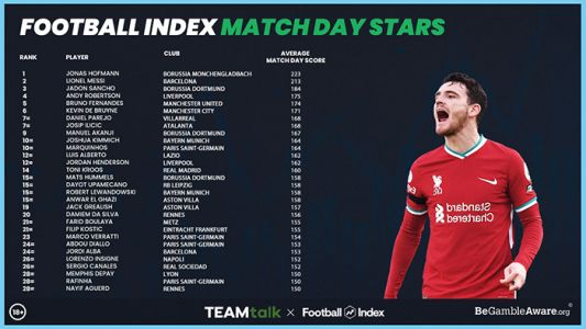 The top 30 recent Match Day dividend winners on Football Index
