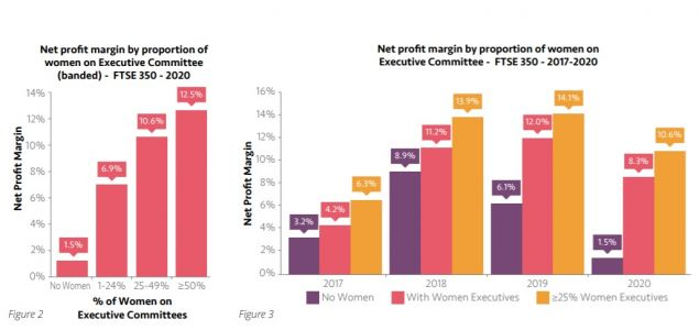 Male Dominated Boards Massively Underperform: New Diversity Survey