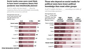 Get Your News From Social Media? You Don't Know as Much as You Think You Do