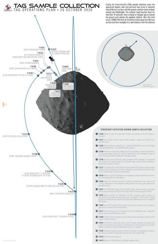 How OSIRIS-REx will snag a sample from asteroid Bennu