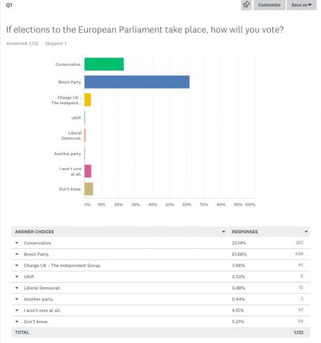 Our survey. Three out of five Party members will vote for the Brexit Party in European elections