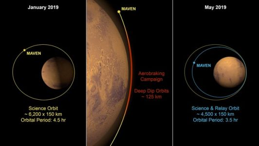 MAVEN's orbit lowered to support Mars 2020 data relay
