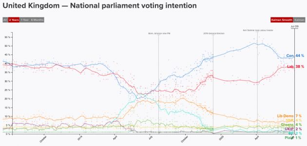 Polling snapshot. How Johnson reinvented the Conservatives after they had recently formed governments three times