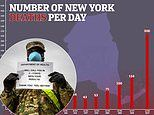 NYC's coronavirus death toll rises 222 in day and number of cases in the Big Apple soars past 30,000