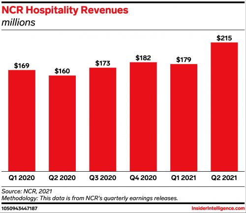 NCR's Foremost acquisition reinforces importance of digital payment solutions in hospitality industry