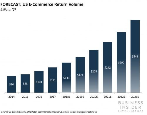 Here's how retailers and logistics firms can solve the multibillion-dollar returns issue