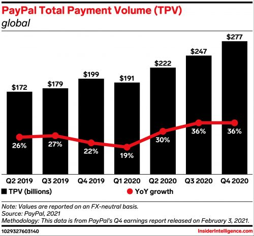 PayPal is on track to achieve its 2021 growth plan to expand its global footprint and digital capabilities