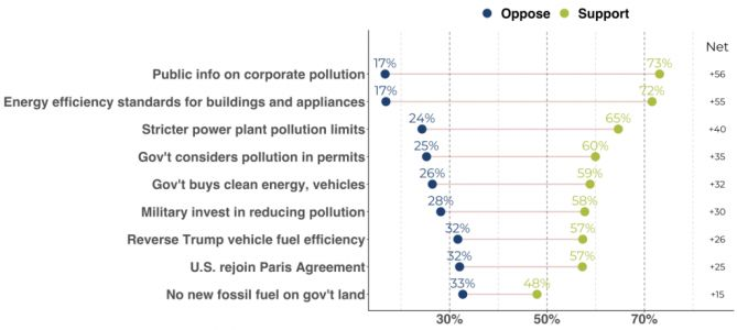 Voters want presidential action on climate - with or without congressional support