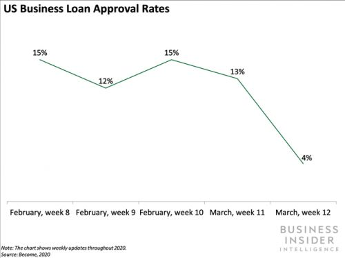 Funding Options saw over $1.2 billion worth of loan applications in March